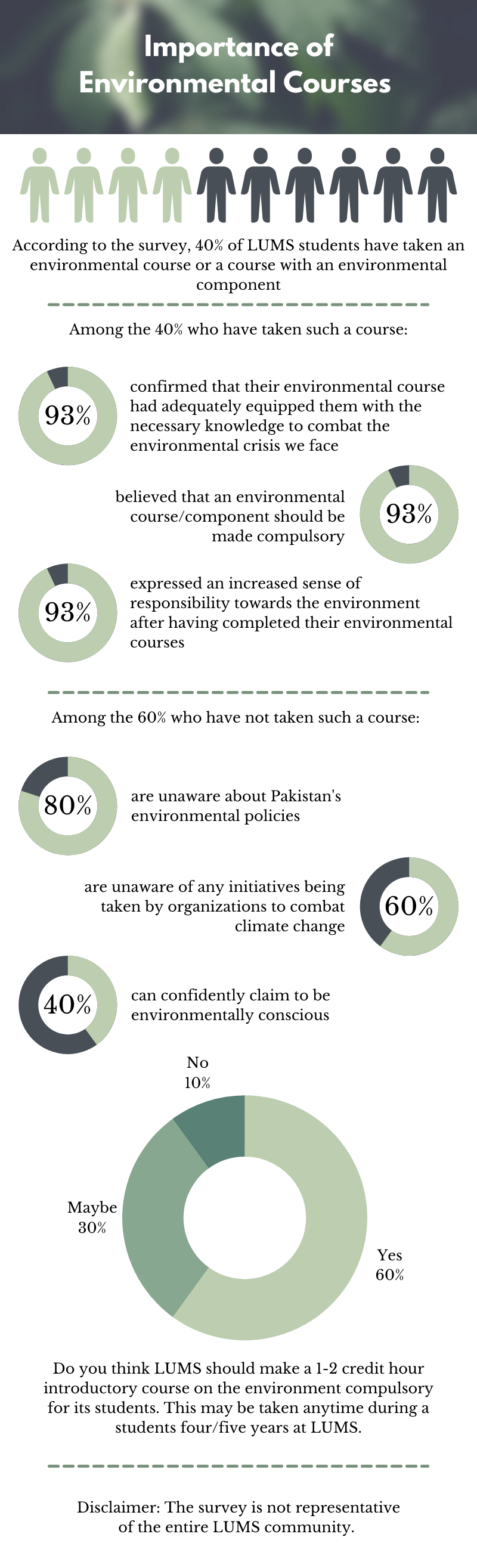 According to the survey, 40% of LUMS students have taken an environmental course or a course with an environmental component